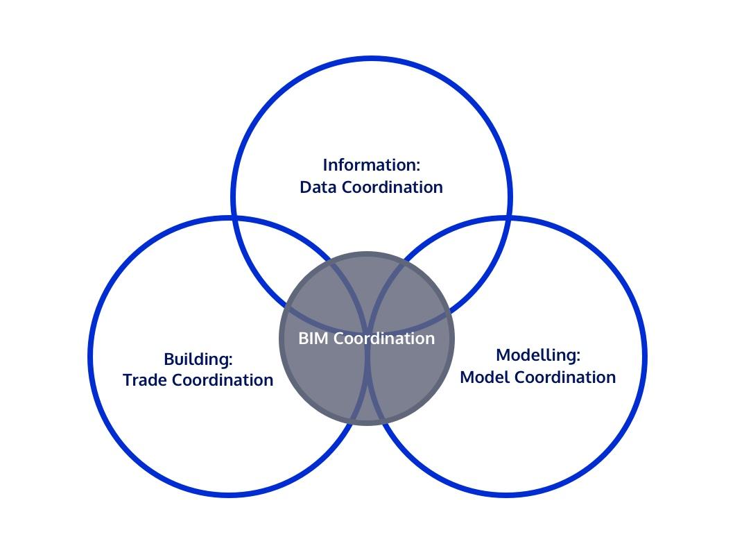 Brett Goodchild breaks BIM coordination into 3: informaton, building and modelling