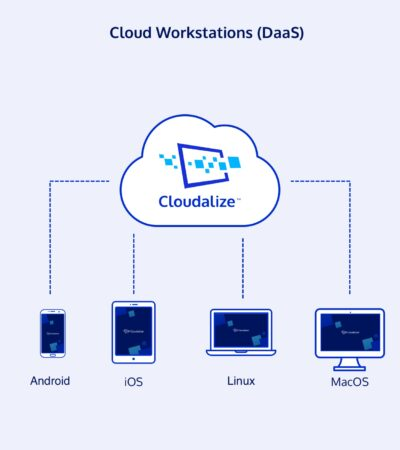 Cloudalize desktop-as-a-service or virtual desktop solution is called Cloud Workstations are bring flexibility, mobility and security.
