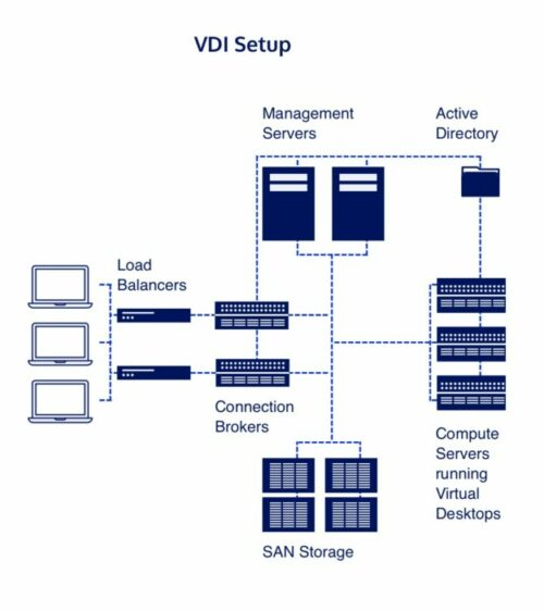 The setup of a virtual desktop infrastructure is complex, costly and requires a skilled team to do it.