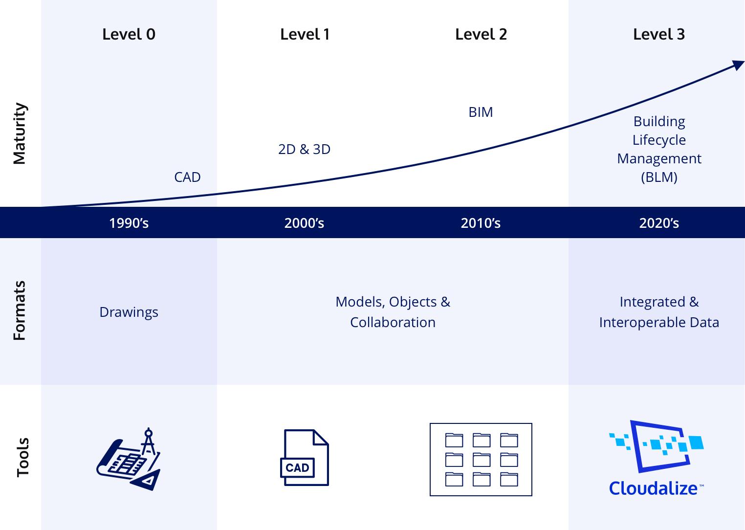 Cloudalize BIM Level 3