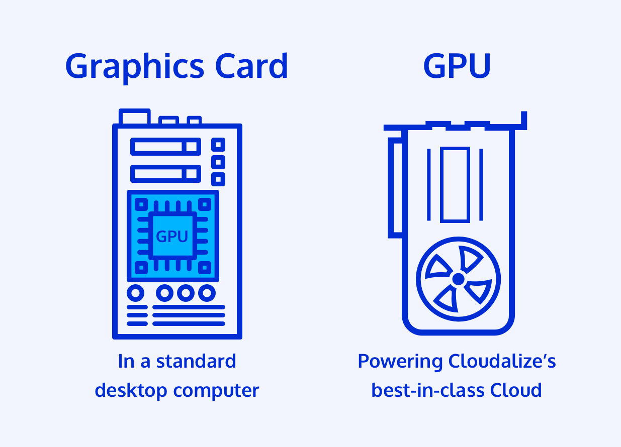 The difference between graphics card and a GPU. A GPU is integrated in a graphics card while a GPU used by Cloudalize is specifically integrated into Cloudalize's IP technology.