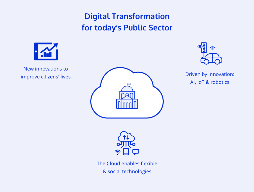 Cloudalize_GPU-powered_platform_digital_government_digital_transformation_digital_policy_new_innovations_benefits_lives_Internet-of-Things_IoT_Artifical_Intelligence_AI_robotics_cloud_flexible_mobile_technology