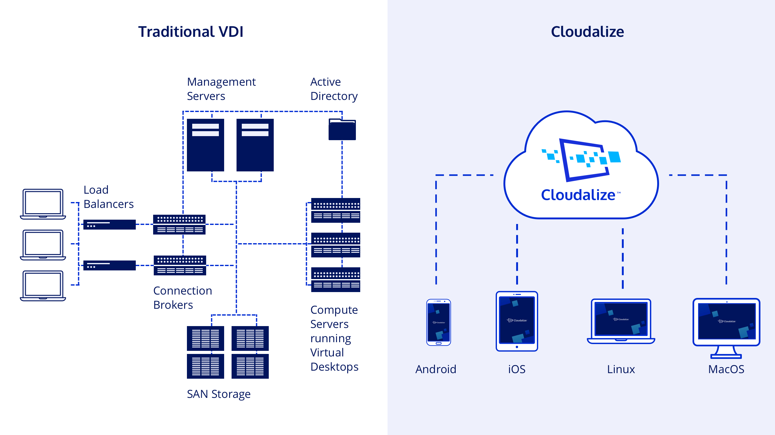 Cloudalize_GPU-powered_platform_cloud_Workstations_DaaS_Private_Cloud_is_not_VDI