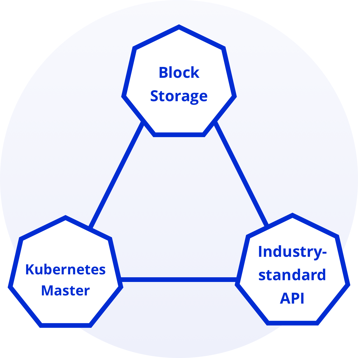 Kubernetes GPU Cloud comes with dedicated support and a fully-managed service making K8 simple, cost-effective easy to manage