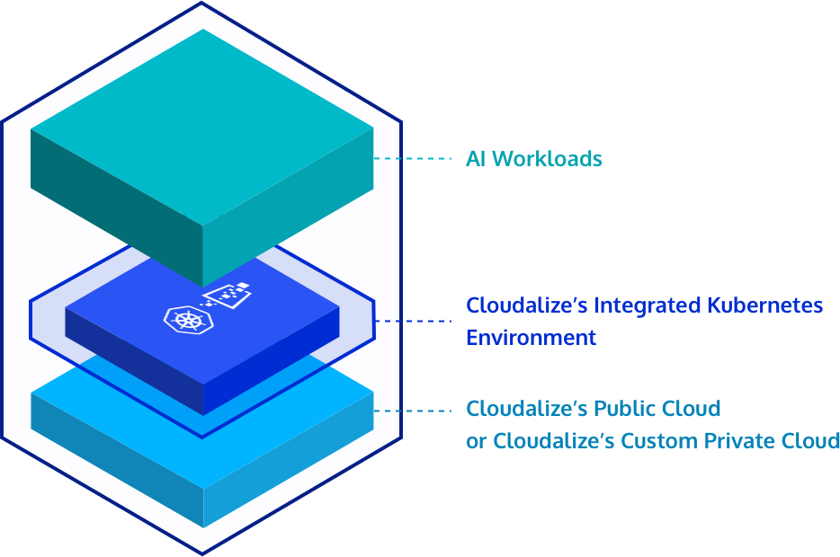 Kubernetes GPU Cloud by Cloudalize is layered and integrates directly with your own servers and system: GPU Kubernetes K8s in our Cloud