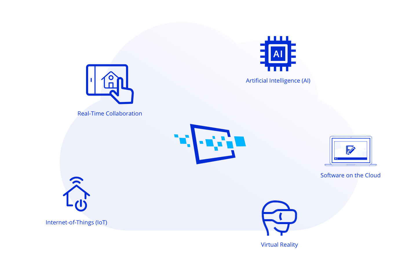 Cloudalize's GPU-powered Platform enables IoT, software in the Cloud, Artificial Intelligence (AI), mobility and flexibility.