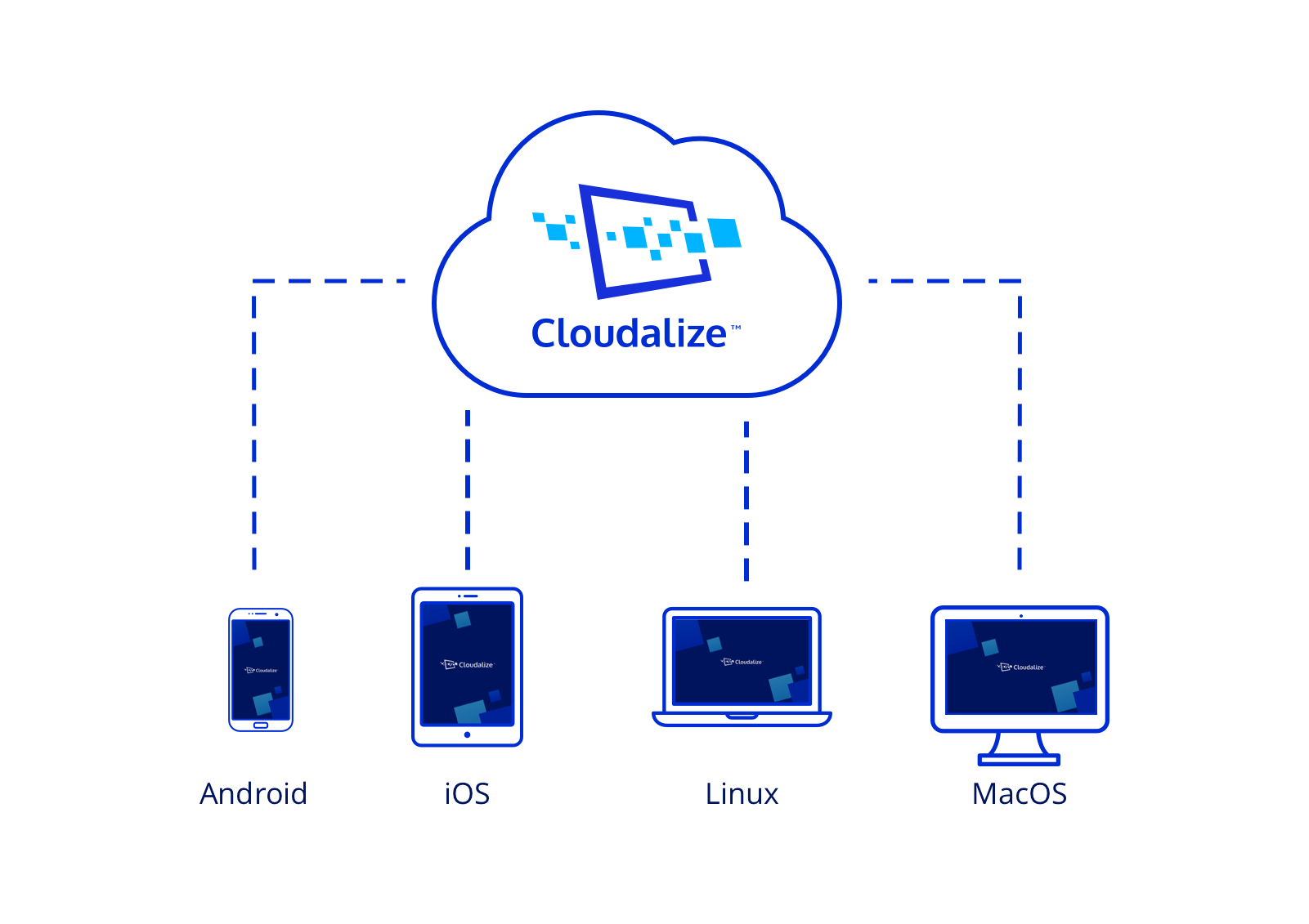 Cloud Workstations (DaaS) solutionis a cost-effective and to manage or manage a costly virtual desktop infrastructure (VDI) which doesn't scale on demand.