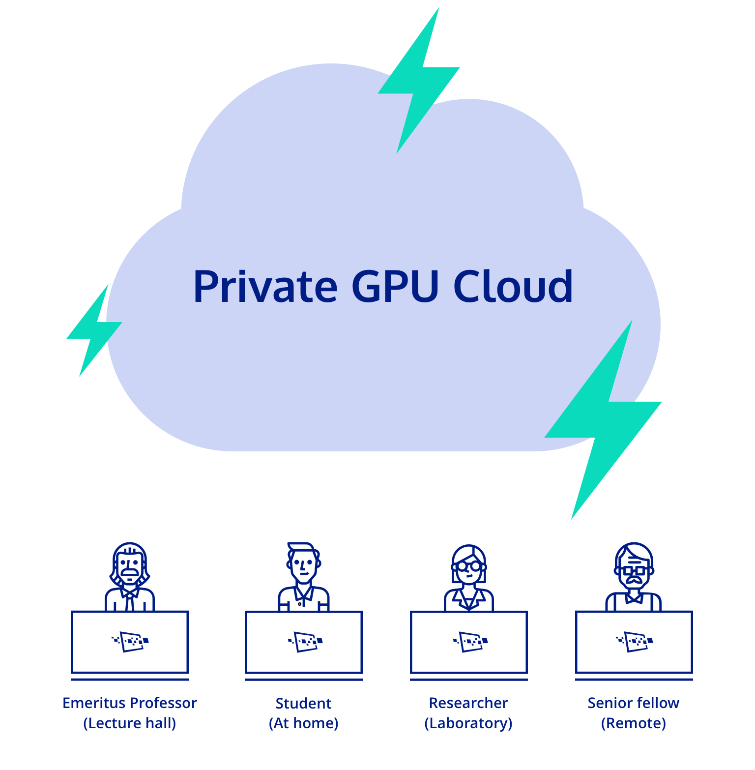 The Cloudalize Campus has GPU power on-premises with Cloudalize to power all requirements of education: students, faculty and remote professors.