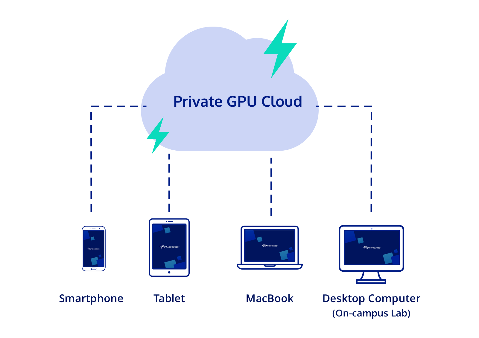 Private GPU Cloud enables you to have a Bring-Your-Own-Device educational policy. Teach and learn from smartphone, tablet, MacBook or Desktop Computer with Private GPU Cloud.
