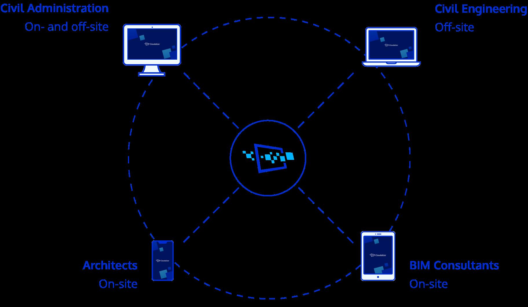 Visual GPU Cloud Enterprises Collaboration