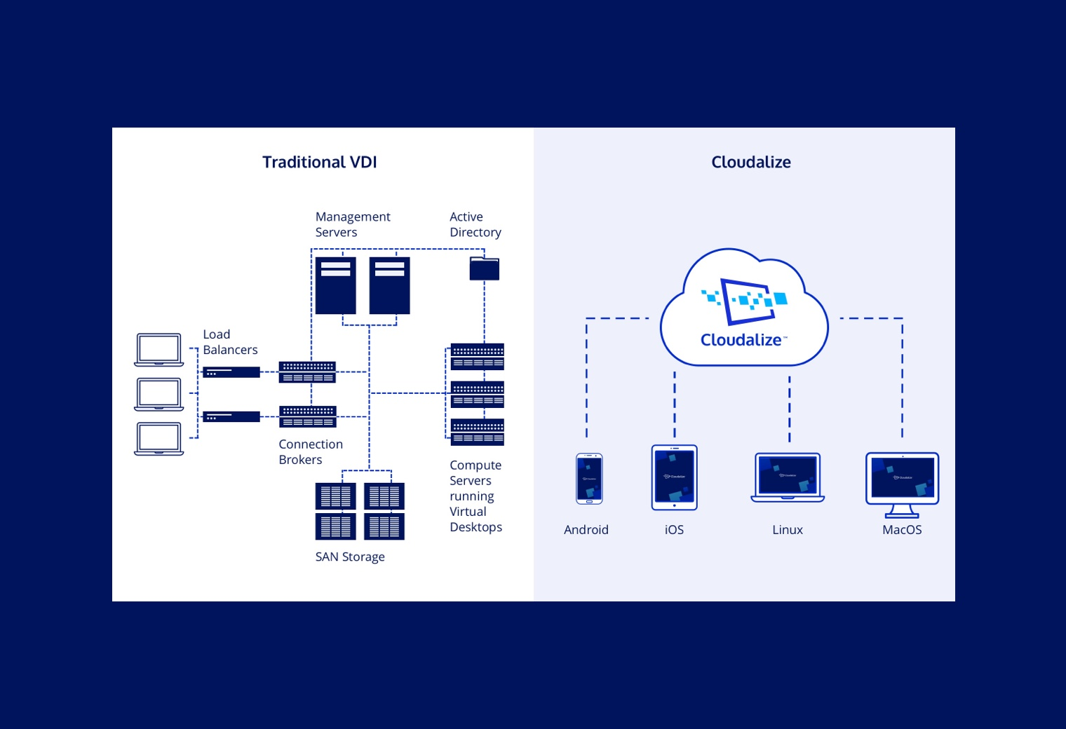 Featured Image of VDI to Cloud