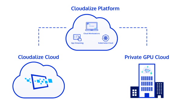 The Cloudalize Cloud Platform is available directly from the Cloud or installed on-premises as Private GPU Cloud.