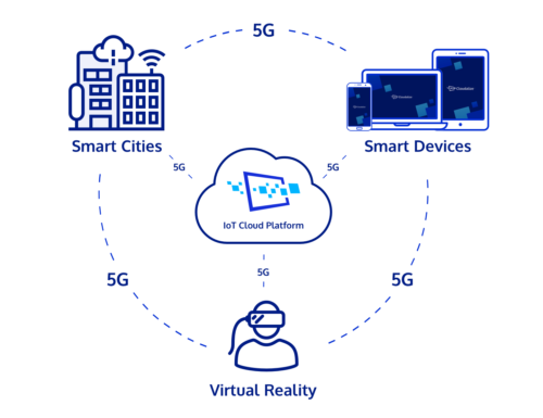 Next-gen AI and IoT powered by the Cloudalize Cloud Platform
